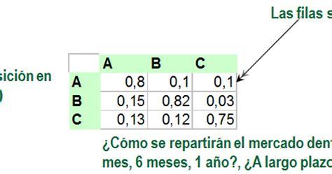 cadenas de markov en tiempo continuo ejemplos investigaci 243 n de operaciones cadenas de markov