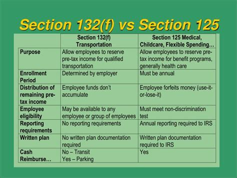 Section 125 Plan Limits 28 Images Irs Releases 2012