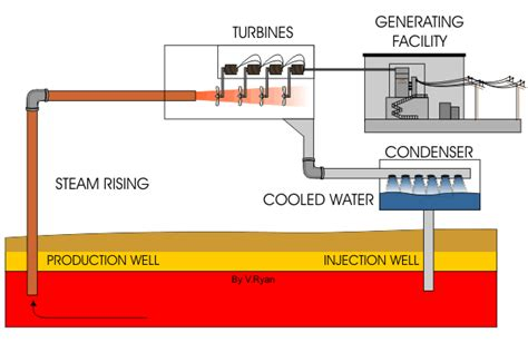 geothermal steam power plants