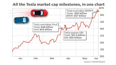 Tesla Market Cap Electric Vehicles By 2030 Disruptions And Opportunities