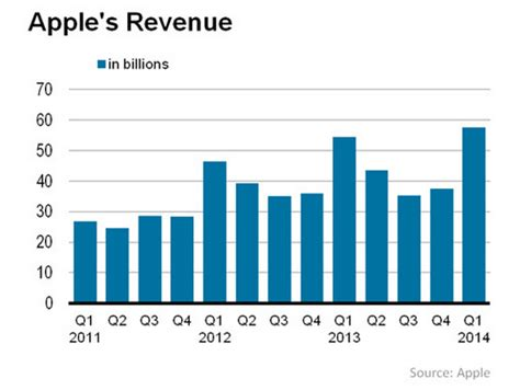 apple yearly revenue apple s q1 2014 results by the numbers