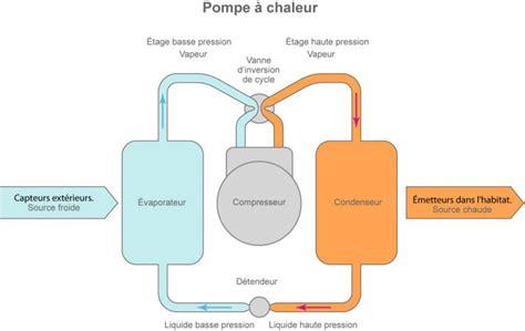 Fonctionnement D Une Pompe à Chaleur 3889 by G 233 Othermie Superficielle Tr 232 S Basse Temp 233 Rature Ou