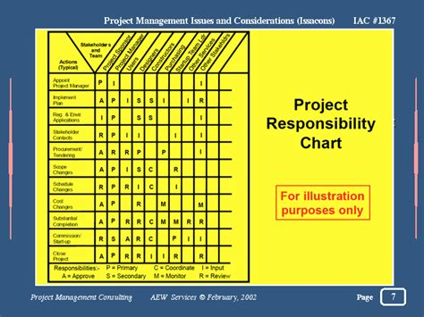 Linear Responsibility Chart Template by Responsibility Chart Project Management Project Linear