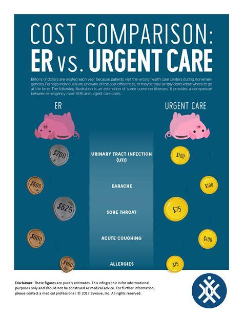 urgent care vs emergency room cost er vs urgent care preferred benefits