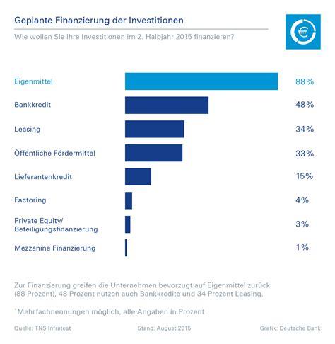 deutsche bank kfz finanzierung deutsche bank studie 91 prozent der unternehmen planen