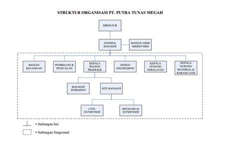 bentuk organisasi lini dan fungsional pada pt putra tunas