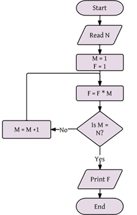 flowchart in computer programming what is a flowchart flowchart tutorial lucidchart