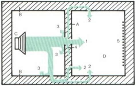 isolamento acustico pareti interne rumore espertocasaclima