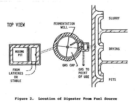 biogas system design images