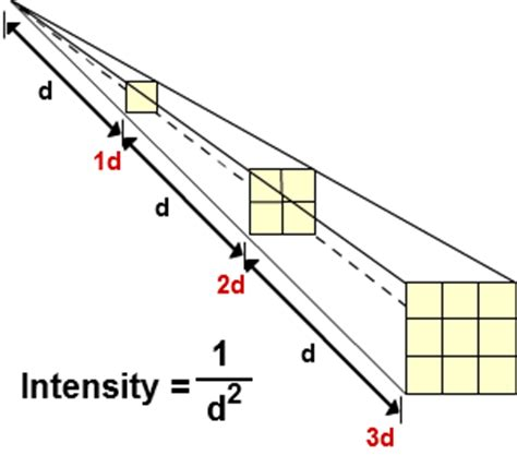 Light Intensity Equation by Inverse Square