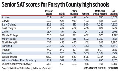 What Is The Score Range For The Sat Essay by Forsyth County Sat Scores Stagnant Lagging Local News Journalnow