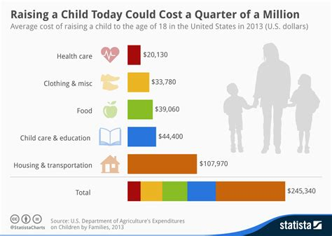 how many years of college to be a interior designer chart raising a child today could cost a quarter of a million statista