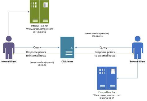best dns server split brain dns deployment using windows dns server