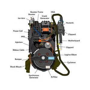 Make A Ghostbusters Proton Pack 17 Best Images About Ghostbusters On Ghost