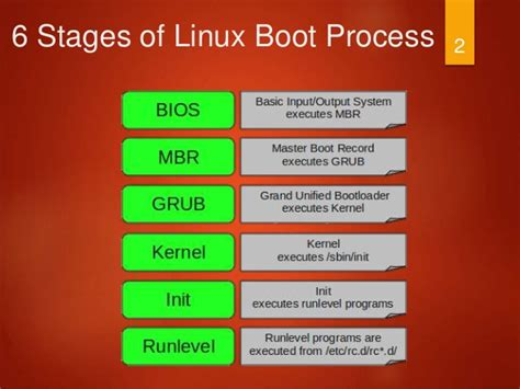 tutorial linux boot process order of boot process in linux