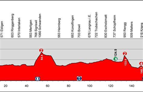 Resume 6 Etape Tour De by D 233 Mare Remporte La 4e 233 Du Tour De Suisse