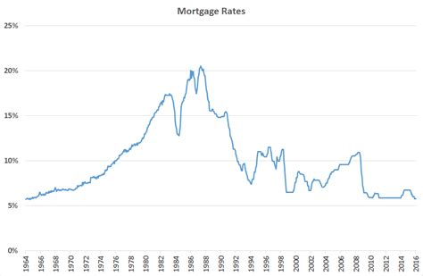 mortgage rates from 1964 kiwiblog