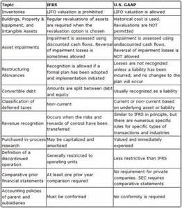 Gaap Vs Ifrs Research Paper by Cheap Write My Essay U S Gaap Vs Ifrs Autravanastenerifees X Fc2