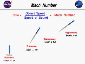 How Fast Is The Speed Of Light In Mph Mach Number