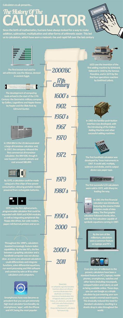 calculator history the history of the calculator calculator