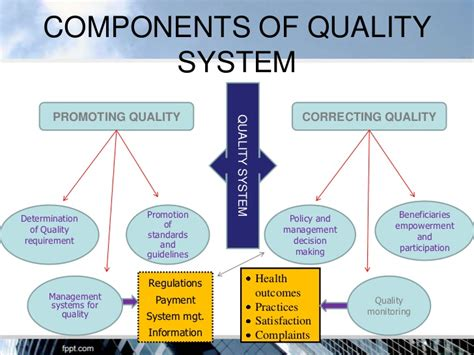 Quality Assurance In Hospitals Device Quality Management System Template