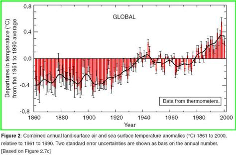 climate through the ages recent temperature trends