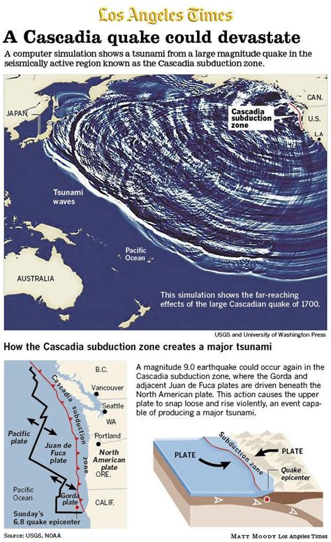 17 best ideas about cascadia subduction zone on pinterest 18 best fault lines images on pinterest cascadia