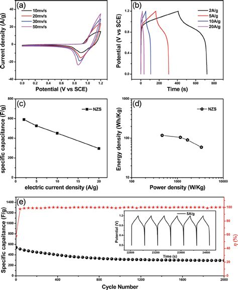 impedance in supercapacitor a cv of the nzs c asymmetric supercapacitor device at di ff
