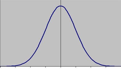 blank bell curve template pictures to pin on pinterest