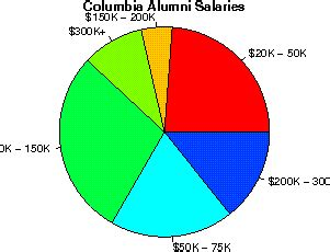 Columbia Mba Salary Statistics by Columbia In The City Of New York