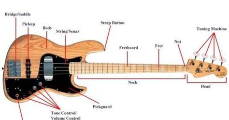tutorial bermain gitar bass mengenal bagian pada gitar bass panduan belajar gitar