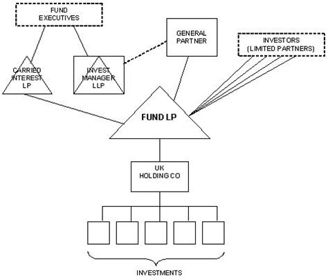 equity fund structure diagram uk equity funds tax efficient structuring tax uk