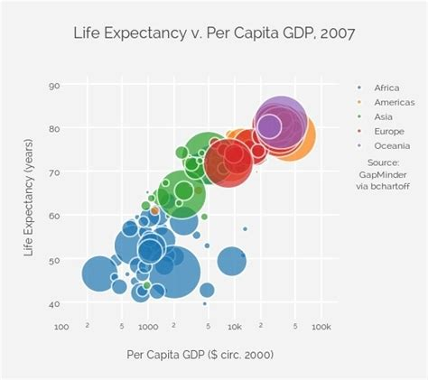 hans rosling gdp what is the best visualization chart for 3 ordinal