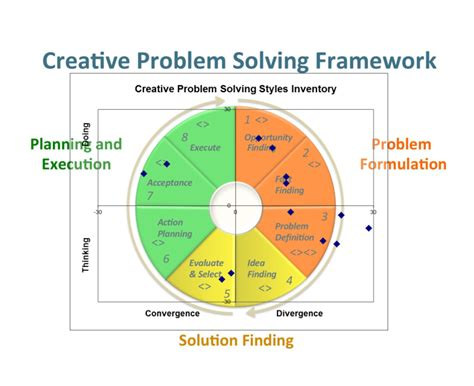 Creativity Hc Understanding Innovation In Problem Solving Building Innovative Project Teams Question Of Selection