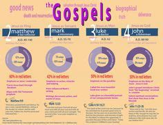 holy fable volume 2 the gospels and acts undistorted by faith books bible infographic on view bible