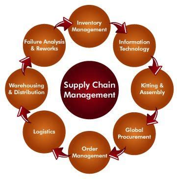 supply chain management models forward uncertain and intelligent foundations with studies books best 25 supply chain logistics ideas on