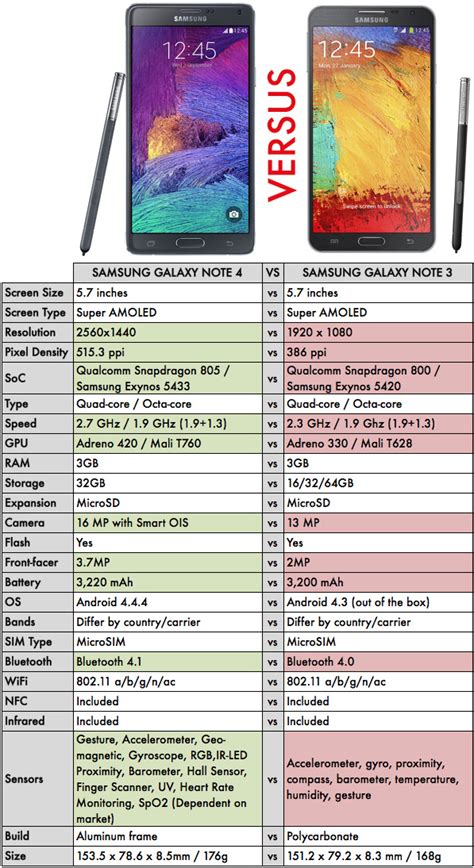 samsung galaxy note 4 specs samsung galaxy note 4 vs samsung galaxy note 3