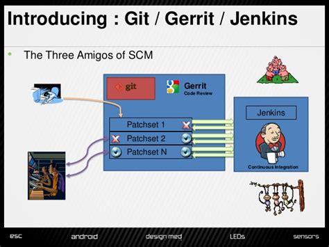 git gerrit workflow using git gerrit and jenkins to manage the code review