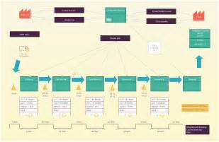 value template value mapping guide complete vsm tutorial