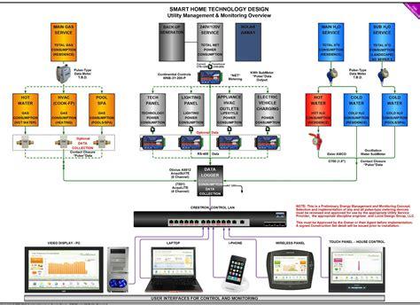 crestron room booking system crestron smart home automation monaco av solution center audio news