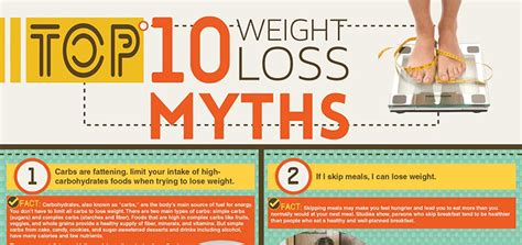 weight management myths weight loss myths infographic fresh articles