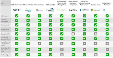 airwatch vs intune comparison airwatch intune top 9 mdm mobile device