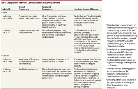 Research Letter Jama Psychiatry engaging stakeholders in surgical research the design of a pragmatic clinical trial to study