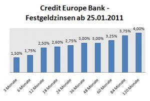 auto europa bank zinsen credit europe bank mit neuem festgeld angebot
