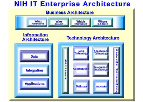 it architecture exles 2014 enterprise architecture increasing business