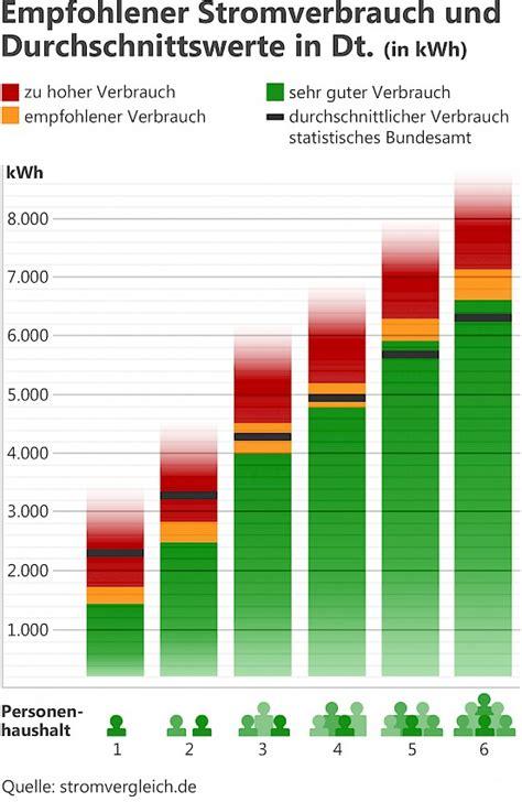 Stromverbrauch 1 Personen Haushalt 2991 by Durchschnittlicher Stromverbrauch In Deutschland
