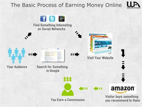How To Make Money Online With Amazon - how to make money with amazon get started part 1 itsvicky