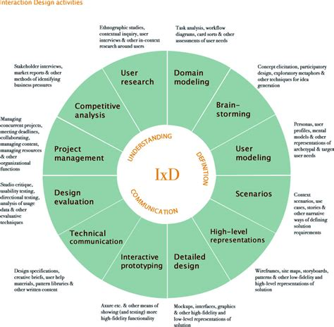 Design Skills Meaning | defining ux deviseconsulting com