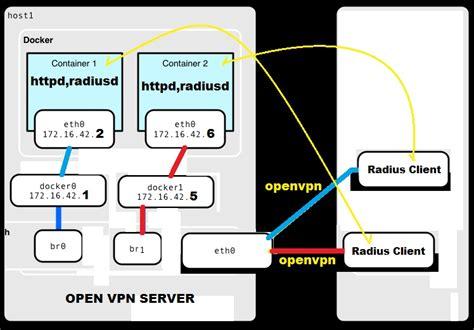 udp port ip docker udp port support stack overflow