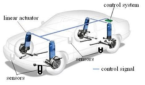front car system electromagnetic repulsion in suspension system for